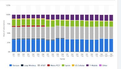 ATT Verizon Market Share 2016